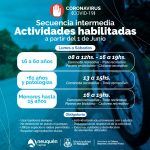 Apertura actividades desde el 1 de junio